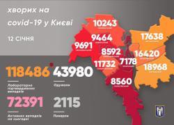 В Киеве 898 новых случаев COVID-19 за прошедшие сутки