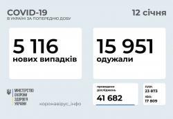 В Украине за минувшие сутки 5116 случаев COVID-19