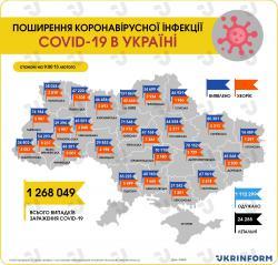 В Украине 5 182 новых случая коронавируса за прошедшие сутки