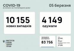 - 6 августа 2020 14:47 В Киеве могут ввести жесткий карантин в случае резкого всплеска COVID-19