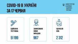 В Киеве - почти 7,4 тысячи зараженных коронавирусом: Кличко озвучил статистику
